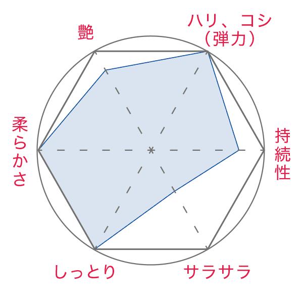 COTA グラフ